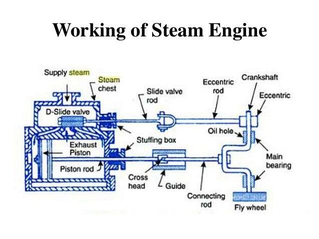 steam engine rh slideshare net Simple Piston Pump Diagram Steam Engine Moving Diagram