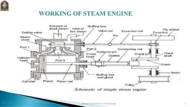 steam engine rh slideshare net steam engine diagram how it works steam engine pv diagram