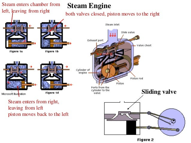 diagrams 638479 external combustion engine diagram introduction of i c engines   87 similar First Combustion Engine Diagram Simple Combustion Engine Diagram
