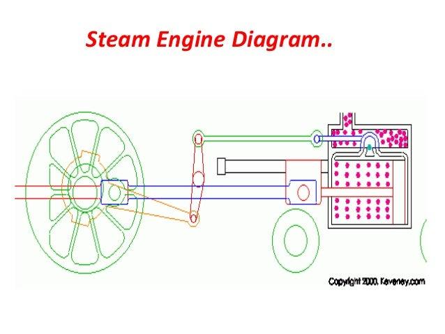 Brilliant Steam Engine Presentation By Mohd Mufeed Wiring Database Gramgelartorg