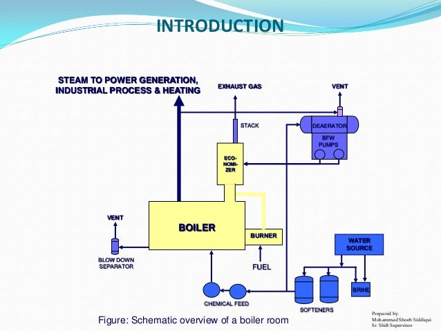 Steam Generator Part 1