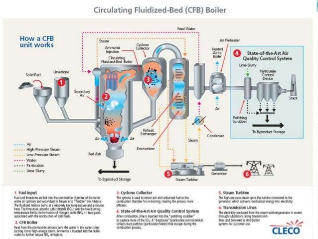 how boiler works - Moren.impulsar.co