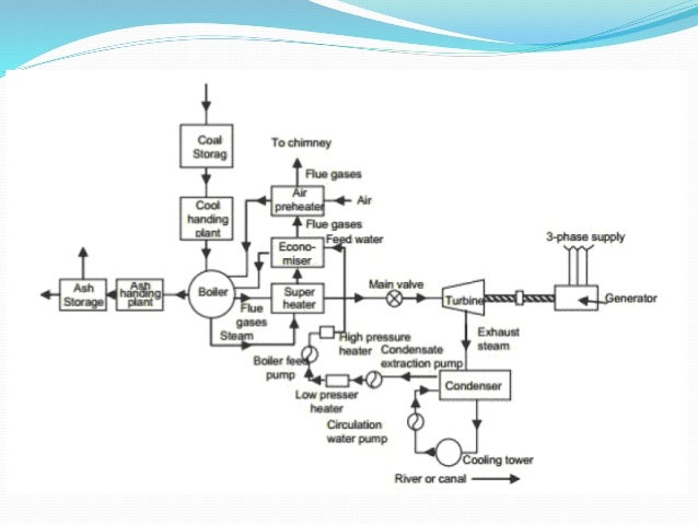 Steam power plant on electric power plant diagram, biomass power plant diagram, power plant transistors, power plant diagram simple, small biomass diagram diagram, power plant electrical diagram, power plant network diagram, power plant block diagram, power plant diagrams process, oil power plant diagram, nuclear fuel diagram, diesel power plant diagram, power plant overhead view, power plant overview diagram, steam plant diagram, architectural solar diagram, fossil fuel power plant operating diagram, power plant layout, power plant dimensions, thermal power plant diagram,