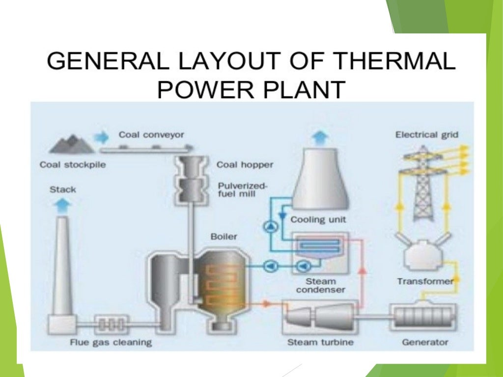 Steam Power Plants Plant Boiler Layout