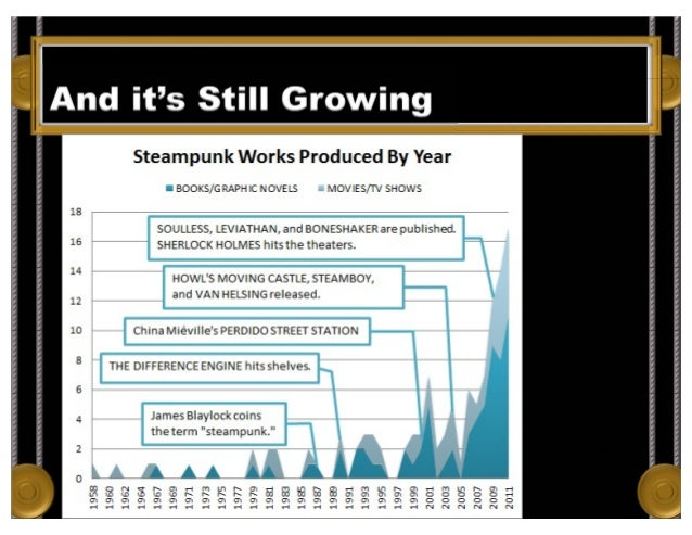 And it's Still Growing From Adam Heine's Blog. Data from Wikipedia, retrieved July 7, 2012.
