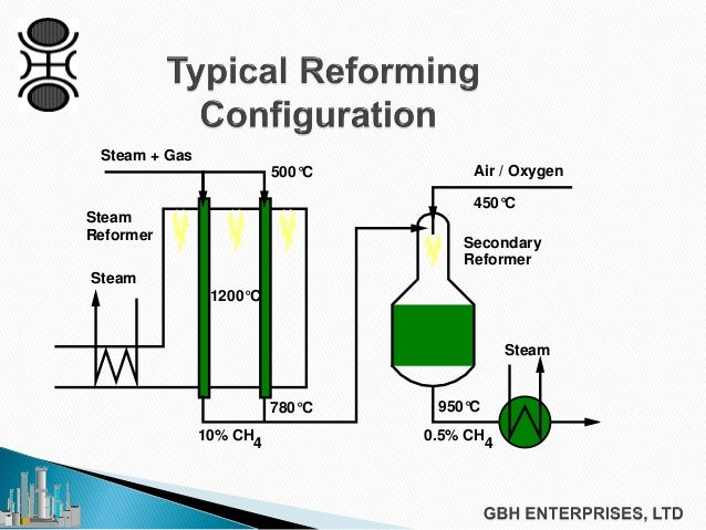 steam methane reforming Jump to: downloads training dependable pure hydrogen with 999% on-stream reliability steam reforming of light hydrocarbons, such as natural gas, under a steam atmosphere, is the dominant technology for production of syngas, and thus, of hydrogen.