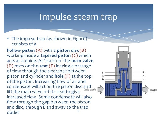 Steam traps and their types