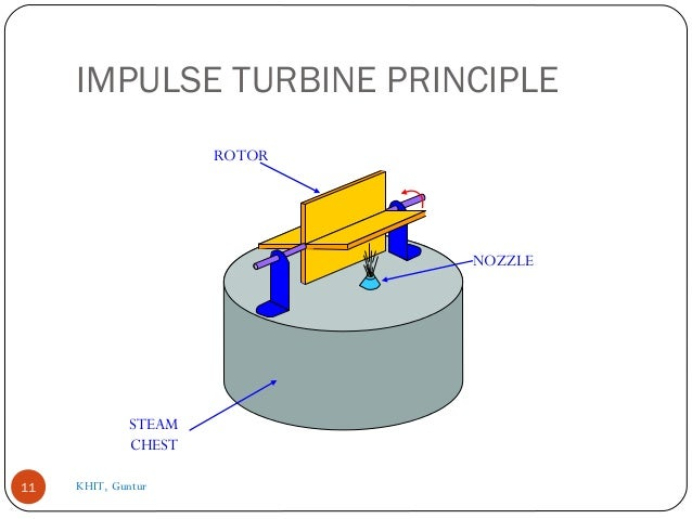 compounding of steam turbine How can the answer be improved.