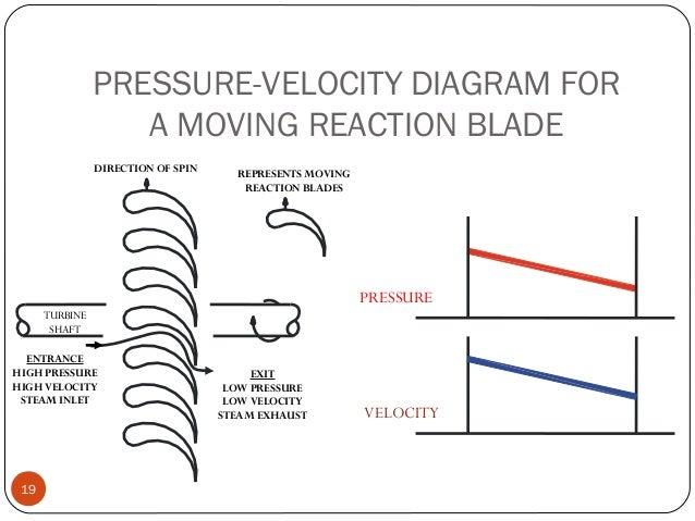 steam turbine impulse and reaction turbine working principle compoun rh slideshare net
