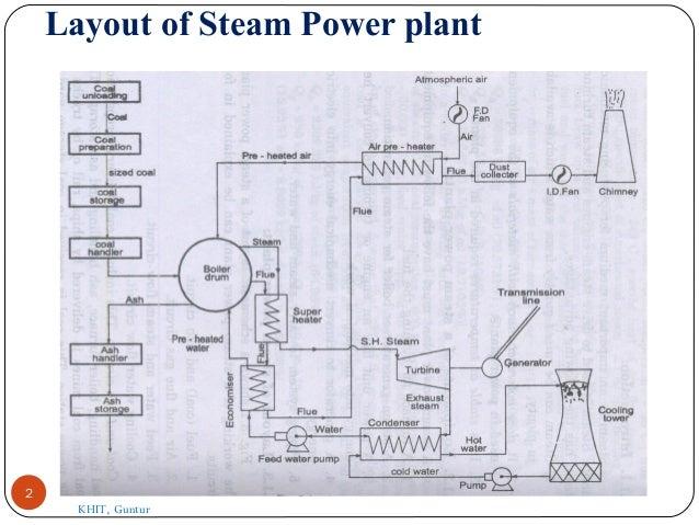 simple impulse turbine pdf