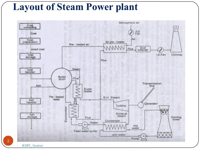 Steam power plant layout and working