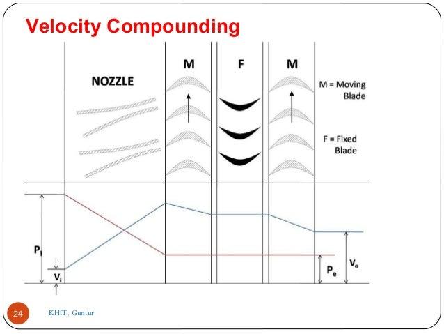 velocity compounded impulse turbine pdf