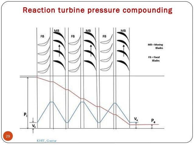 Engineering And Technology  Steam Turbine  Impulse And Reaction Turbine Working Principle