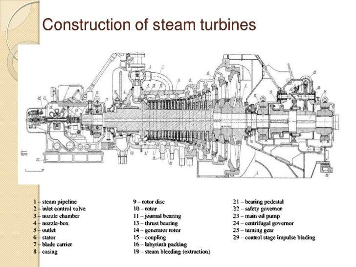 Steam Turbine Diagram Wiring Diagram