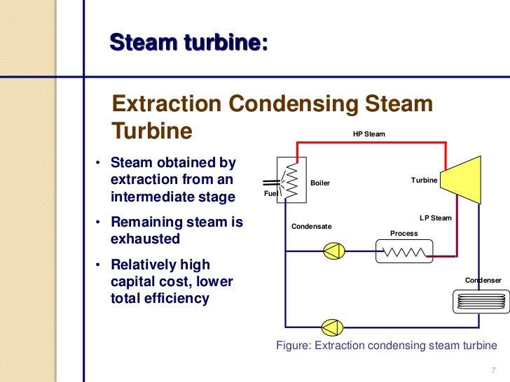 Steam Turbine Process Flow Diagram Trusted Wiring Diagram