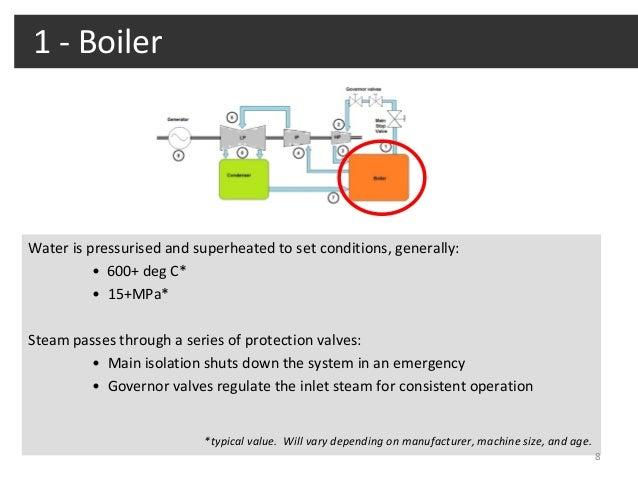 Steam Turbine Fundamentals