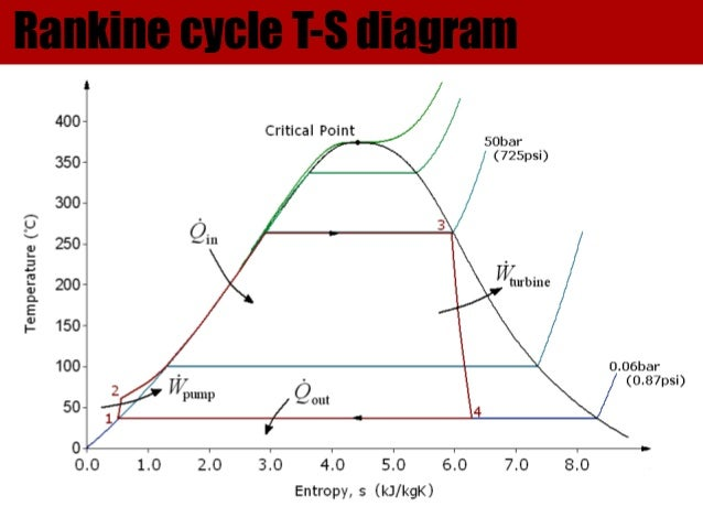 Lenoir cycle also T S And P H Diagram For Vc Refrigeration With Subcooling And Super Heating besides File Rankine cycle with superheat in addition Pg13 moreover Why Do We Only Use P V And T S Diagram In Describing Thermodynamic Cycles. on ts diagram carnot cycle