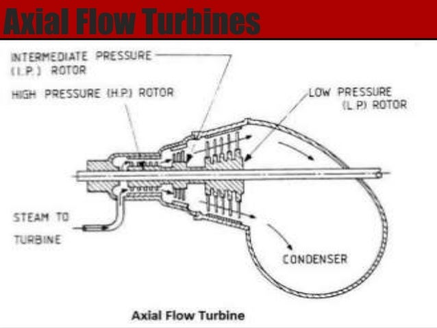 Design and Analysis of Stator, Rotor and Blades of the ...