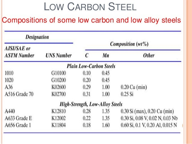 Carbon Steel Material Composition Chart Classification