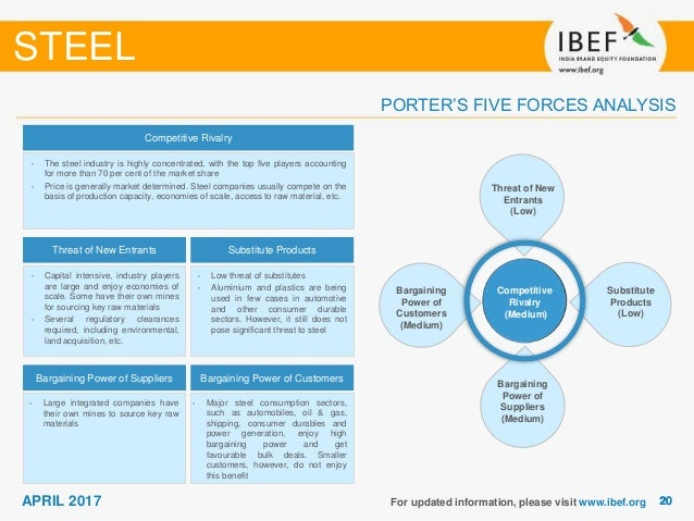porter s five forces of tata steel I have developed a porter's five forces analysis for the organization i identified  strategic strengths and weaknesses and identified core competencies of the.