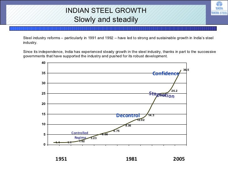 synopsis of steel industry in india Sector and other sub-sectors of the small scale steel industry in india  undp  visited one such success story in jaipur, rajasthan and saw.