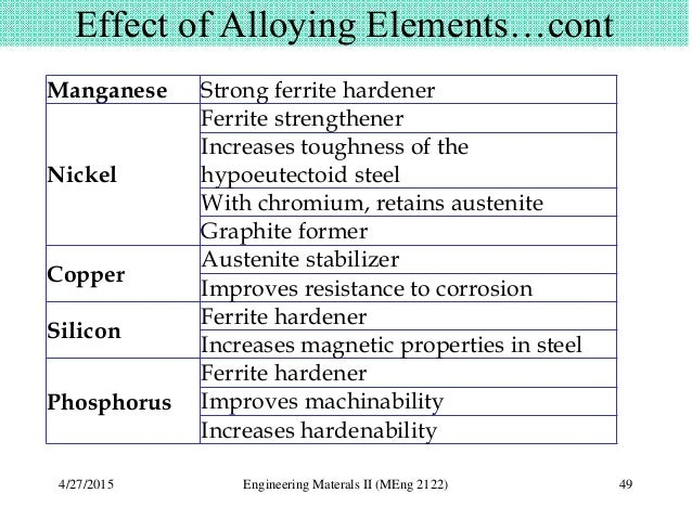effect of alloying elements on iron carbon diagram