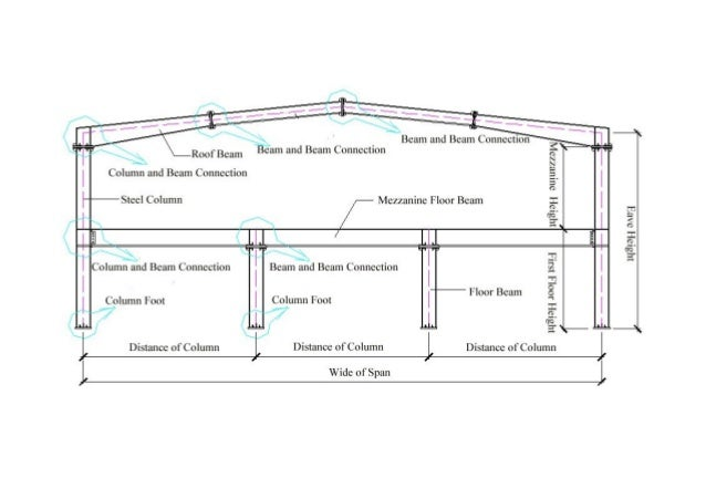 Steel building detail
