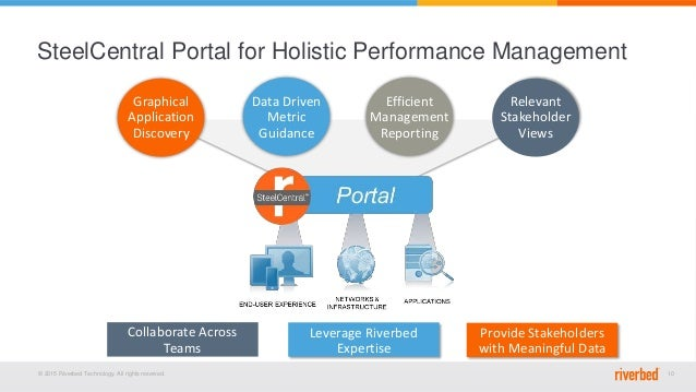 © 2015 Riverbed Technology. All rights reserved. 10 SteelCentral Portal for Holistic Performance Management Efficient Mana...