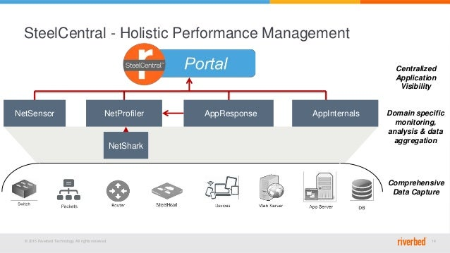 © 2015 Riverbed Technology. All rights reserved. 14 NetShark AppInternalsAppResponse SteelCentral - Holistic Performance M...