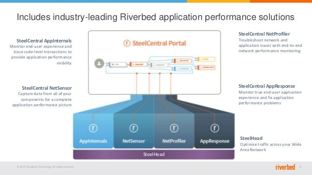 © 2015 Riverbed Technology. All rights reserved. 9 SteelCentral NetSensor Capture data from all of your components for a c...