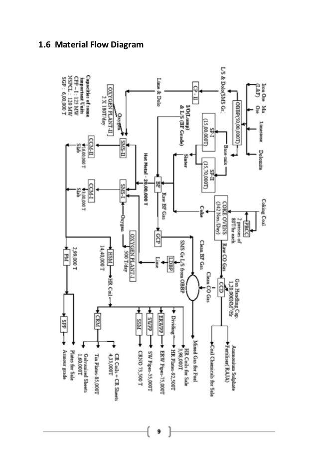 steelmaking process flow diagram wiring diagrams
