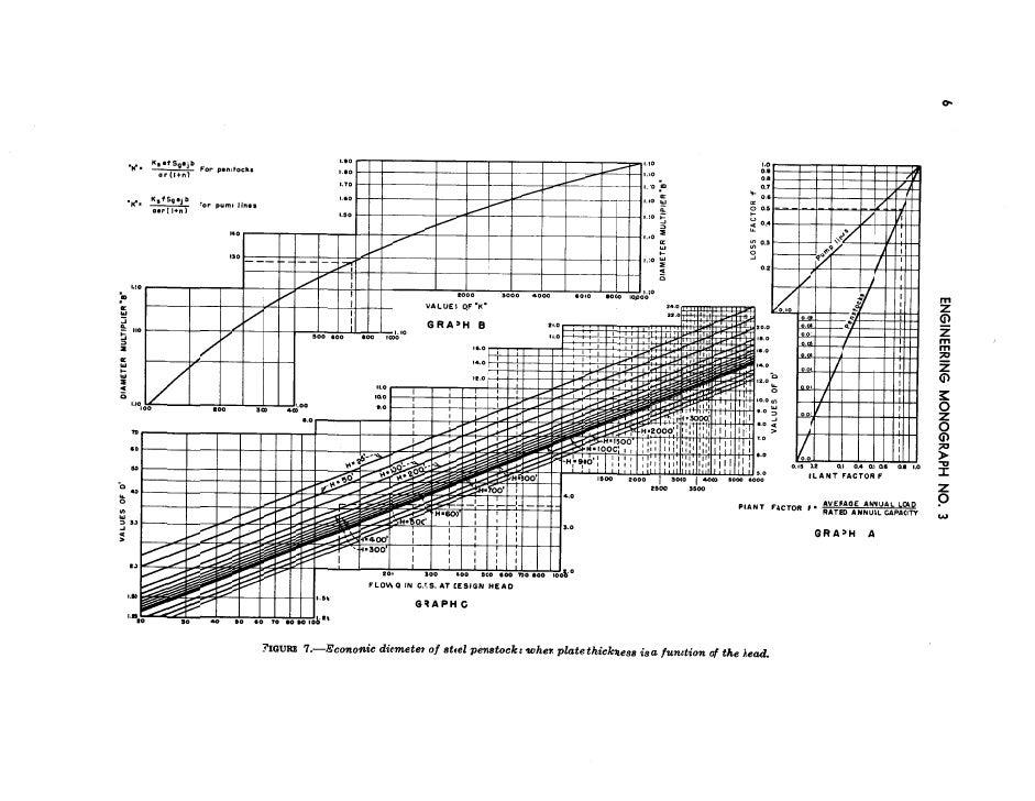 Steel penstock