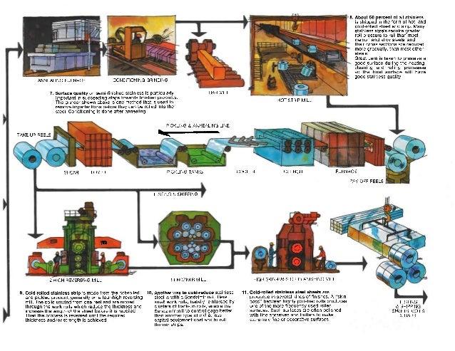 steel process flow lines