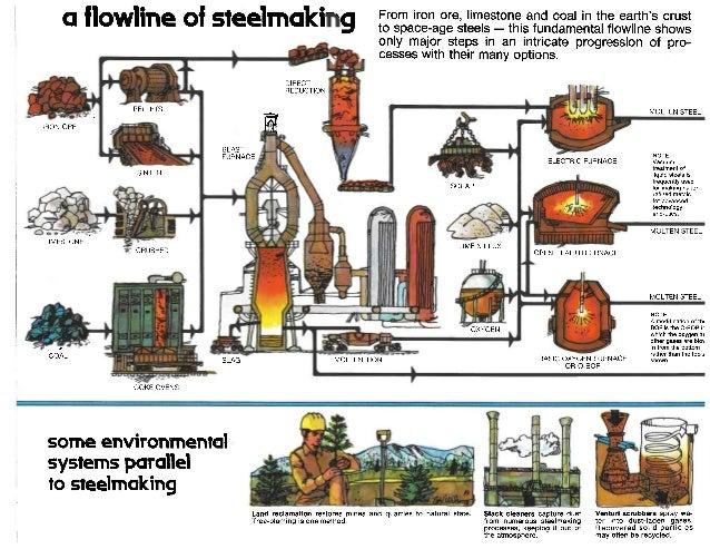 Steel Process Flowlines