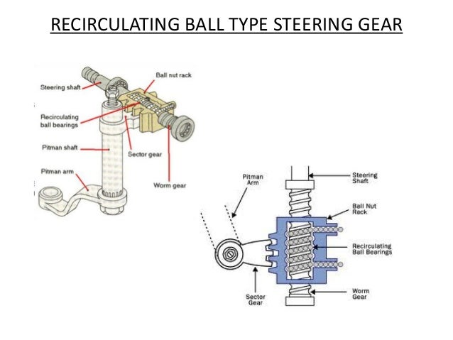 steering for general automobile rack and pinion steering gear steering is used in cars without power