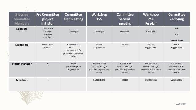Steering committee Members Pre Committee project initiator Committee first meeting Workshop 1>> Committee Second meeting W...