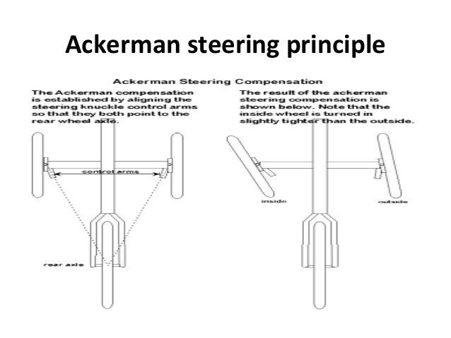 Reverse engineering of steering system with