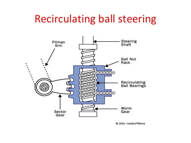 Cars With Hydraulic Steering