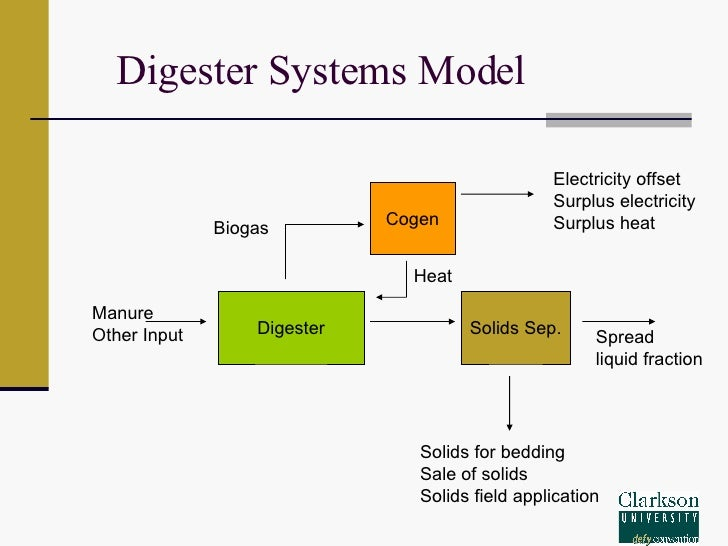 Dairy biogas contract for differences