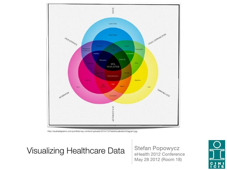 http://audreelapierre.com/portfolio/wp-content/uploads/2010/12/DataVisualizationDiagram.jpg                               ...