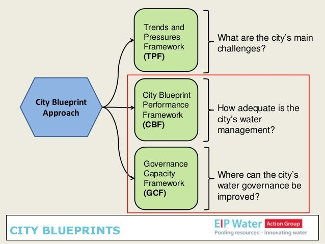 Mref koop iewp 2nd india eu water forum world sustainable deve city blueprints 5 city blueprint approach malvernweather Gallery