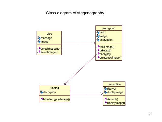 Steganography 20 class diagram of steganography ccuart Image collections