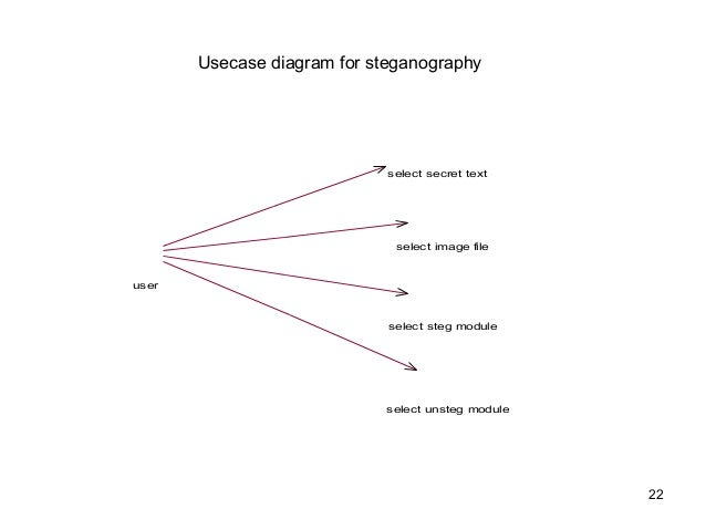 Steganography 22 usecase diagram for steganography ccuart Image collections