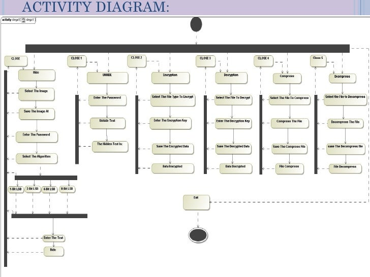 Steganography activity diagram 7 ccuart Image collections