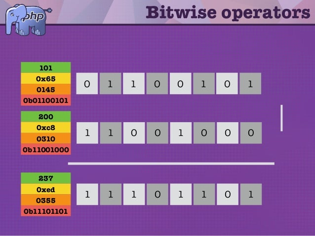 Bitwise operators 1 0 11 0 00 1 0 0 00 0 11 1 | 1 0 11 0 11 1 101 0x65 0145 0b01100101 200 0xc8 0310 0b11001000 237 0xed 0...