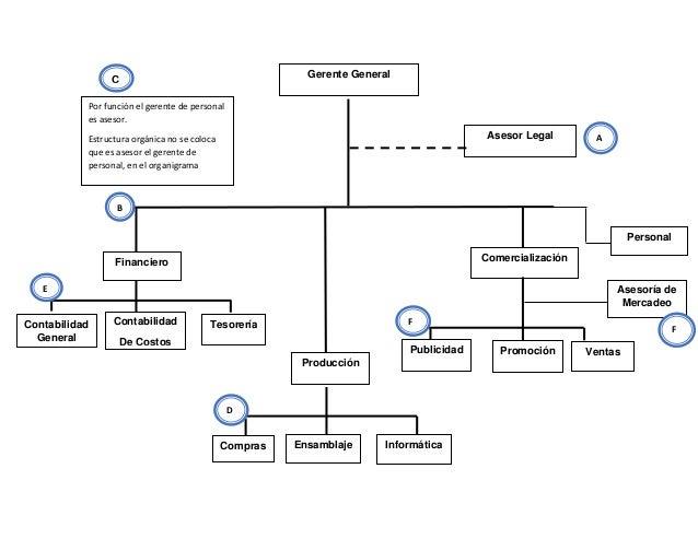 Ejercicio Resuelto Organigrama De Computer Service