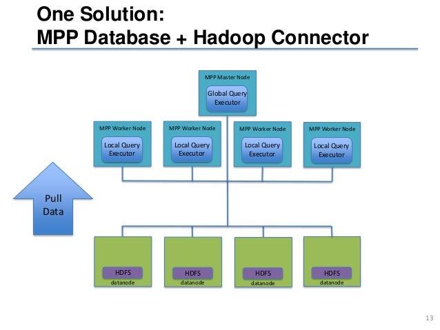 mpp database cluster hadoop cluster 14