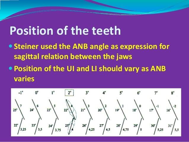 Steiner's Annalysis - Acceptable Deviation Slide 3