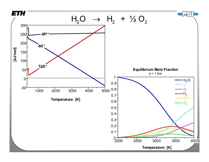 Liquid Fuels from Water, CO2, and Solar Energy