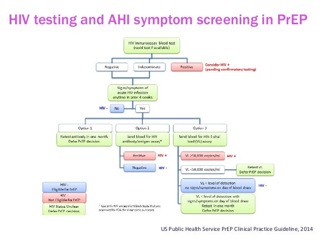 High Sensitivity HIV Testing and Translational Science